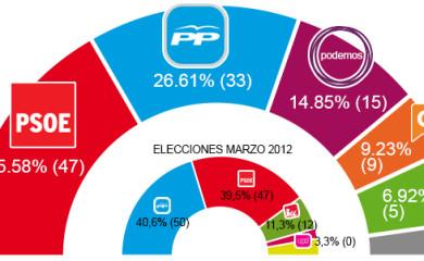 Los resultados del 22M en Andalucía ¿sorpresa?